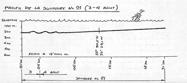 Depth Figure for Aug 3-4, 1969