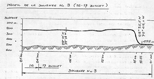 Depth Figure for July 16-17, 1969