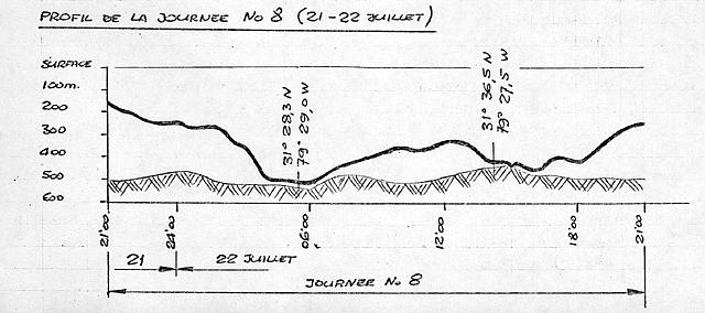 Depth Figure for July 21-22, 1969