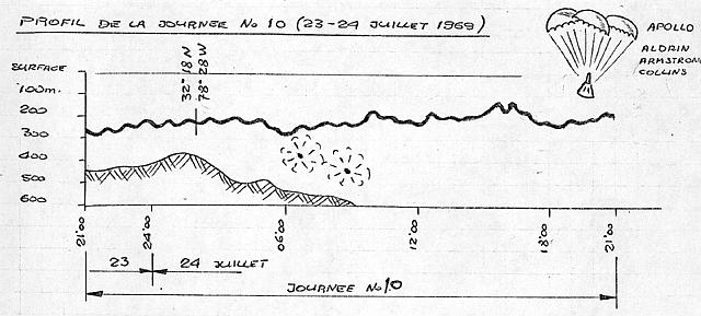 Depth Figure for July 23-24, 1969