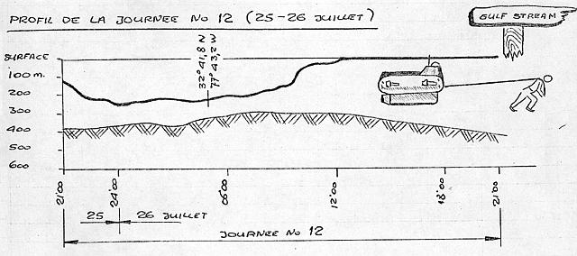 Depth Figure for July 25-26, 1969