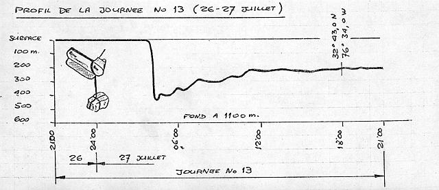 Depth Figure for July 26-27, 1969
