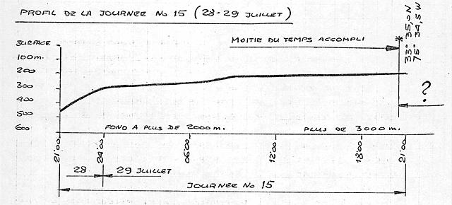 Depth Figure for July 28-29, 1969